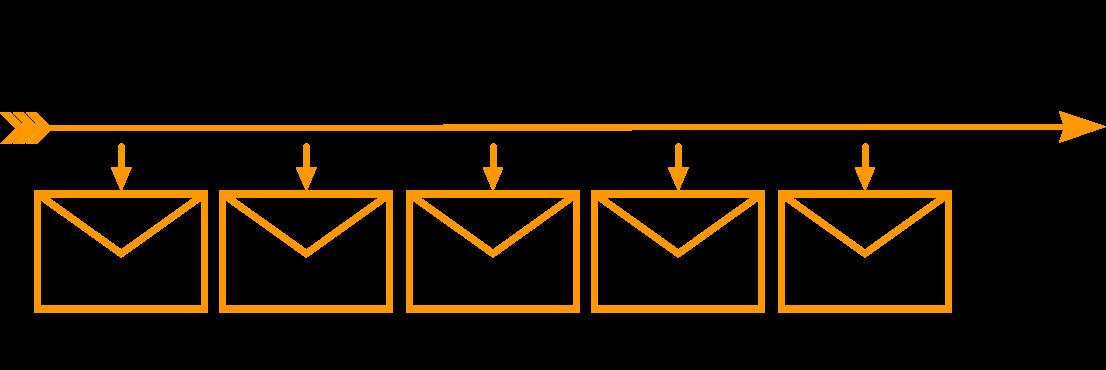 E-Mail Autoresponder-Sequenz