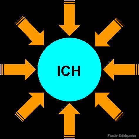 14-Praxis-Erfolgs-Tipps-ICH